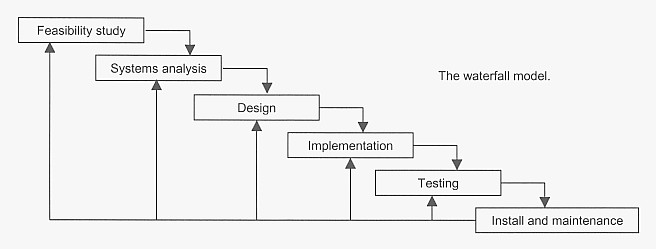 Systems development life cycle we can summarise the project life cycle sometimes called the waterfall model with the following diagram ccuart Choice Image